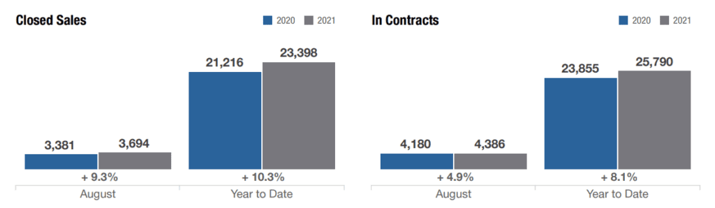 columbus ohio homes for sale vs in contracts in august 2021