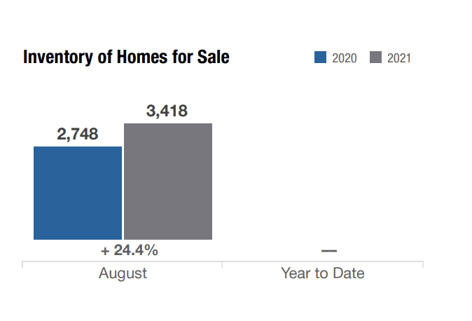 chart of inventory of homes for sale in columbus ohio august 2021